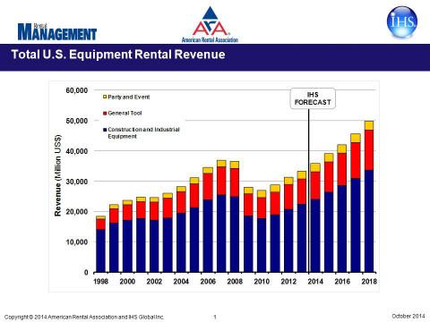 U.S. Equipment Rental Revenue (Graphic: American Rental Association)