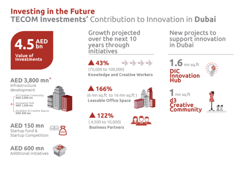 Infographic - TECOM Investments contribution to innovation in Dubai (Graphic: Business Wire)