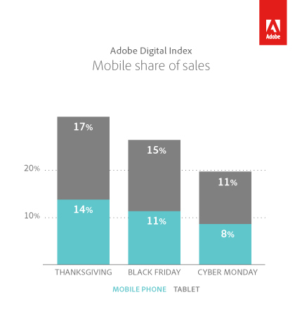 Mobile Share of Sales (Graphic: Business Wire)