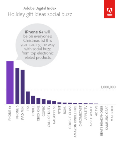 Holiday Gift Ideas Social Buzz (Graphic: Business Wire)