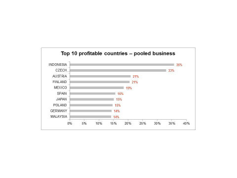 Top 10 profitable countries --- pooled business (Graphic: Business Wire)