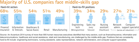 Source: An Accenture 2014 survey of more than 800 human resources executives identified that many sectors, such as finance/insurance, information and telecommunications, healthcare and social assistance, retail and manufacturing, are challenged by the middle-skills gap. Positions that are consistently hard-to-fill include: engineering technicians, nursing assistants, sales representatives, network administrators, and computer support specialists.