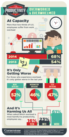 Overworked and Overwhelmed: www.csod.com/sowp14 (Graphic: Business Wire)