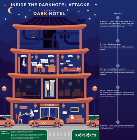 Infographic highlighting the Darkhotel attacks (Graphic: Business Wire)