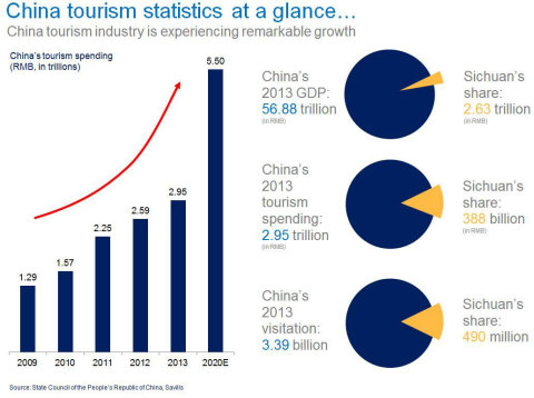 With the government prioritizing tourism, the industry in both China and Sichuan is primed to continue expanding. (Graphic: Business Wire)