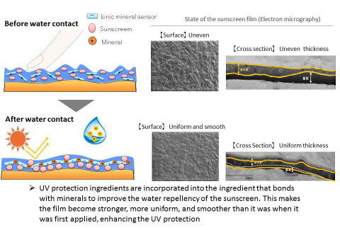 Figure 2: How WetForce works (Graphic: Business Wire)