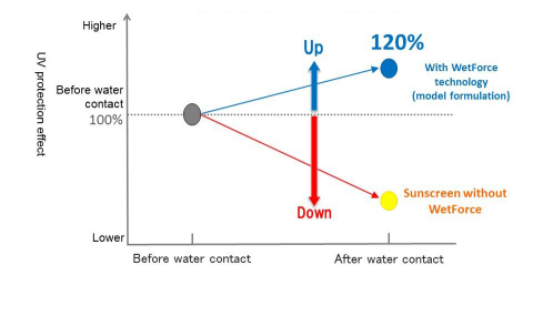 Figure 1: UV protection effect after water contact (a comparison of UV absorption) (Graphic: Business Wire)