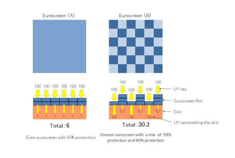 Figure 3: Even sunscreen has stronger protection. (Graphic: Business Wire)