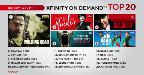 The top 20 TV series on Xfinity On Demand for the week of October 26 – November 1. (Graphic: Business Wire)