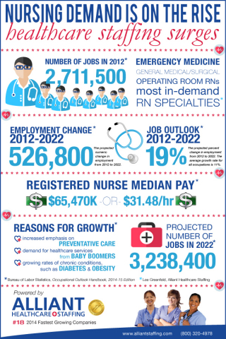 Nursing Demand is on the Rise, Healthcare Staffing Surges (Graphic: Business Wire)