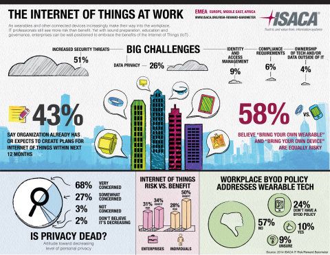 The Internet of Things is here, and connected devices such as wearable technology are entering the workplace. But are companies prepared? Global IT association ISACA recommends an ''embrace and educate'' approach. (Graphic: Business Wire)