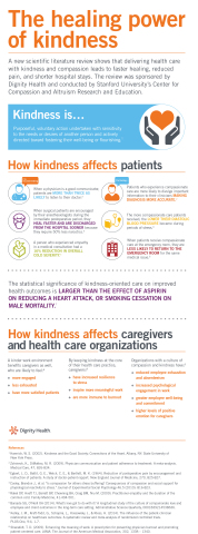 A visual representation of results from a new scientific literature review by Stanford University and Dignity Health demonstrates that health care delivered with kindness and compassion improves health outcomes. (Graphic: Business Wire)