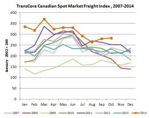 Canadian Spot Freight Index (Graphic: Business Wire)
