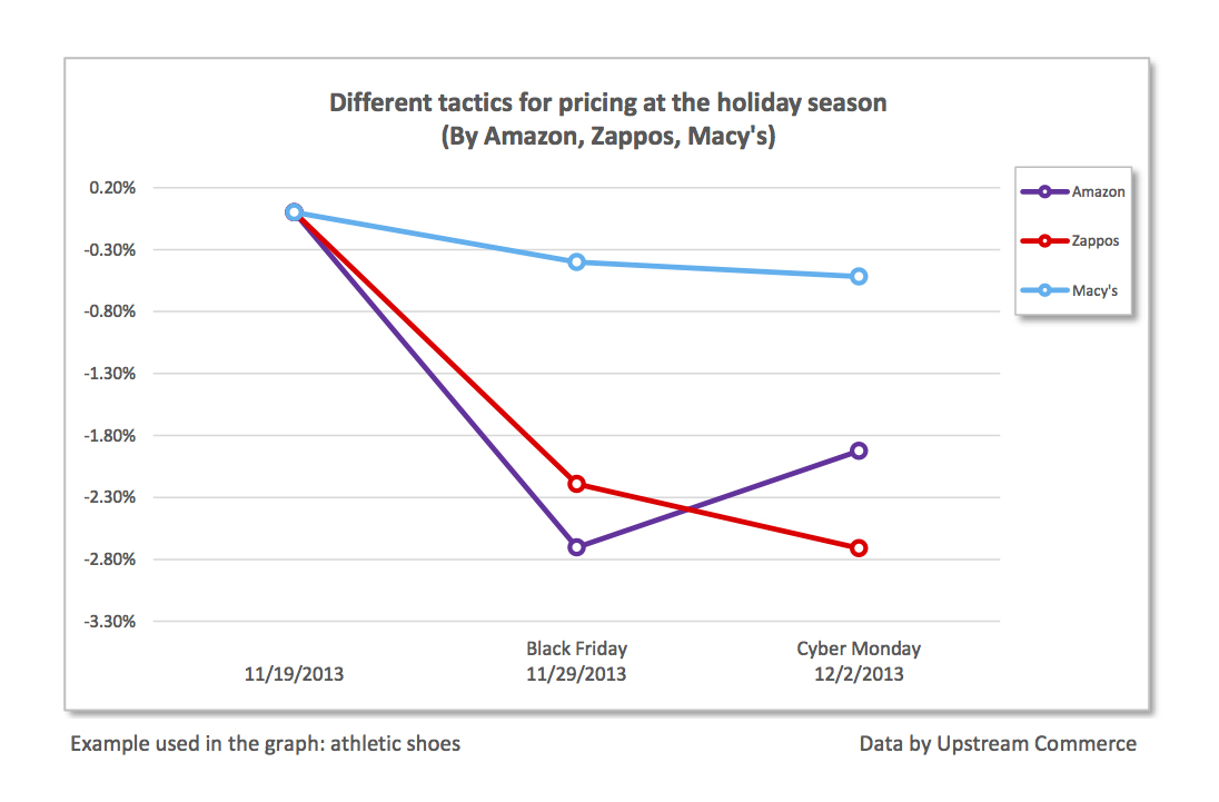 Upstream Commerce Research Reveals Amazon Regularly Raises Prices Naomi Wiring Diagram For Cyber Monday Business Wire