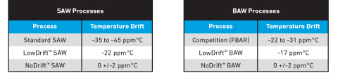TriQuint's proprietary filter technologies reduce temperature drift significantly, enabling more reliable connections for mobile users. (Graphic: Business Wire)
