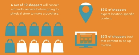Placeable: Online Isn't Just About Cyber Monday This Holiday Season (Graphic: Business Wire)