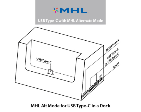 MHL Alt Mode for USB Type-C in a Dock (Graphic: Business Wire)