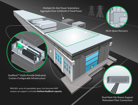 Keystone NAP Advanced Data Center (Graphic: Business Wire)