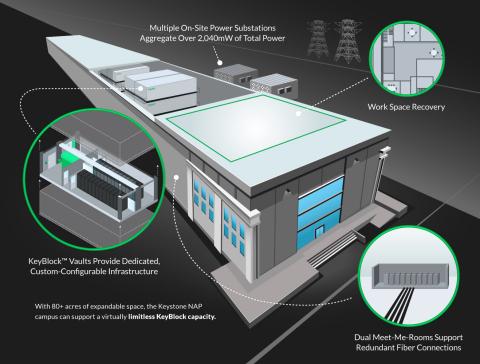 Keystone NAP Advanced Data Center (Graphic: Business Wire)
