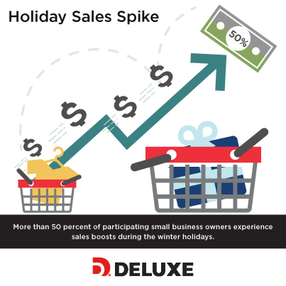 More than 50 percent of participating small business owners experience sales boosts during the winter holidays. (Photo: Deluxe Corporation)
