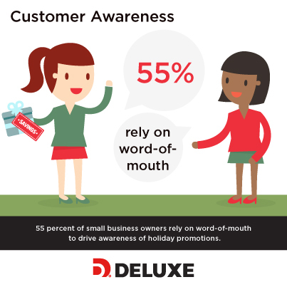 55 percent of small business owners rely on word-of mouth to drive awareness of holiday promotions. (Photo: Deluxe Corporation)