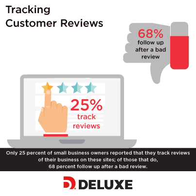 Only 25 percent of small business owners reported that they track reviews of their business on these sites; of those that do, 68 percent follow up after a bad review. (Photo: Deluxe Corporation)