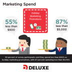 55 percent of survey participants said they spend less than $500 on holiday marketing promotions, with 87 percent spending less than $5,000. (Photo: Deluxe Corporation)