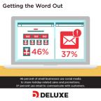 46 percent of small businesses use social media to share holiday-related sales and promotions. 37 percent use email to communicate with customers. (Photo: Deluxe Corporation)