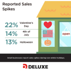 Small businesses report sales spikes during non-winter holidays. (Photo: Deluxe Corporation)