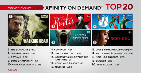 The top 20 TV series on Xfinity On Demand for the week of November 2 - November 8. (Graphic: Business Wire)