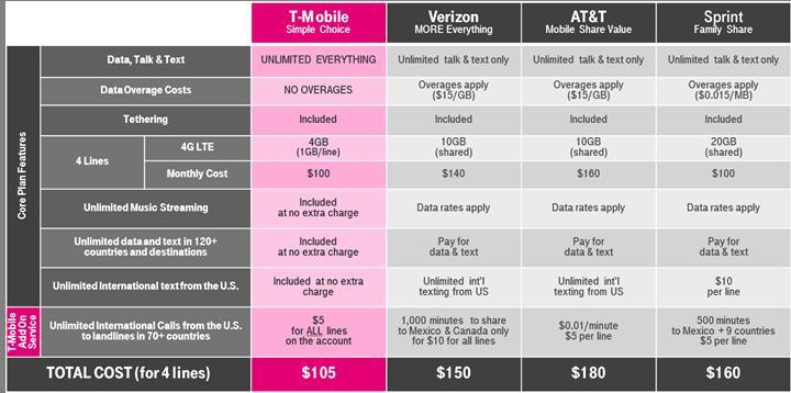 T-Mobile Makes Calling Those Abroad Affordable & Worry-Free ...