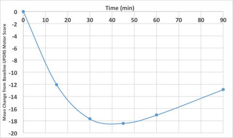 L'écart moyen de l'échelle UPDRS, partie III, par rapport à la référence au cours de l'étude pour les patients allant d'une période avec crise à une période sans crise (Graphique : Business Wire)