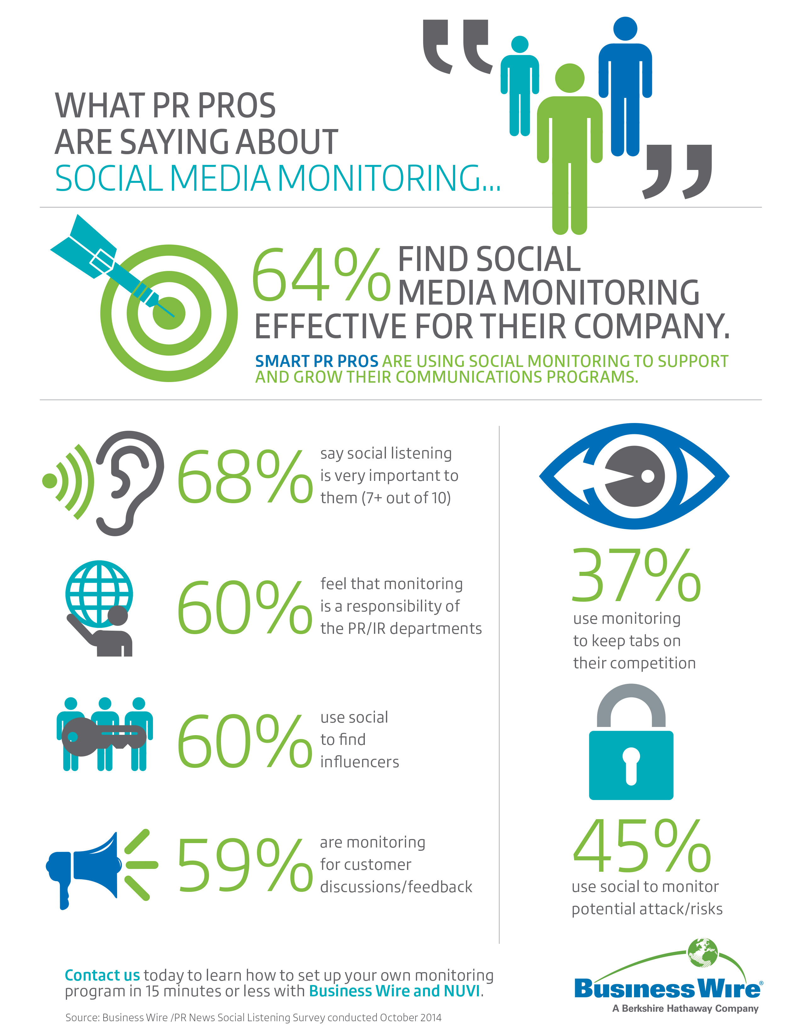 What PR Pros Are Saying About Social Media Monitoring... (Graphic: Business Wire)