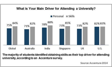 The majority of students identified obtaining skills as their top driver for attending university, according to Accenture survey. (Graphic: Business Wire)