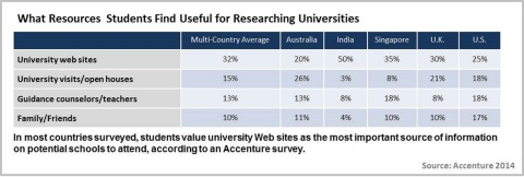 In most countries surveyed, students value university Web sites as the most important source of information on potential schools to attend, according to Accenture survey.(Graphic: Business Wire)