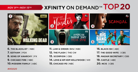 The top 20 TV series on Xfinity On Demand for the week of November 9 – November 15. (Graphic: Business Wire)