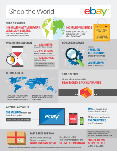 Shop the World with eBay (Fast Facts) (Graphic: Business Wire)