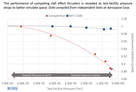 Busek BHT-1500 Hall Thruster performance as tested by The Aerospace Corporation. (Graphic: Business Wire)