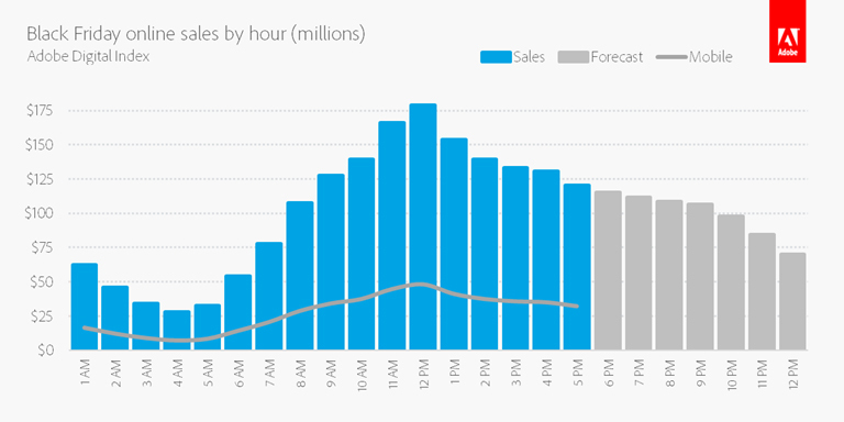 Black Friday Online Sales By The Hour (Millions) (Graphic: Business Wire)
