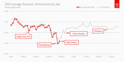 2014 Average Discount: Online Prices By Day (Graphic: Business Wire)