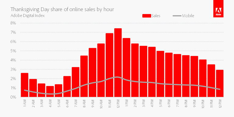 Thanksgiving Day Share Of Online Sales By Hour (Graphic: Business Wire)