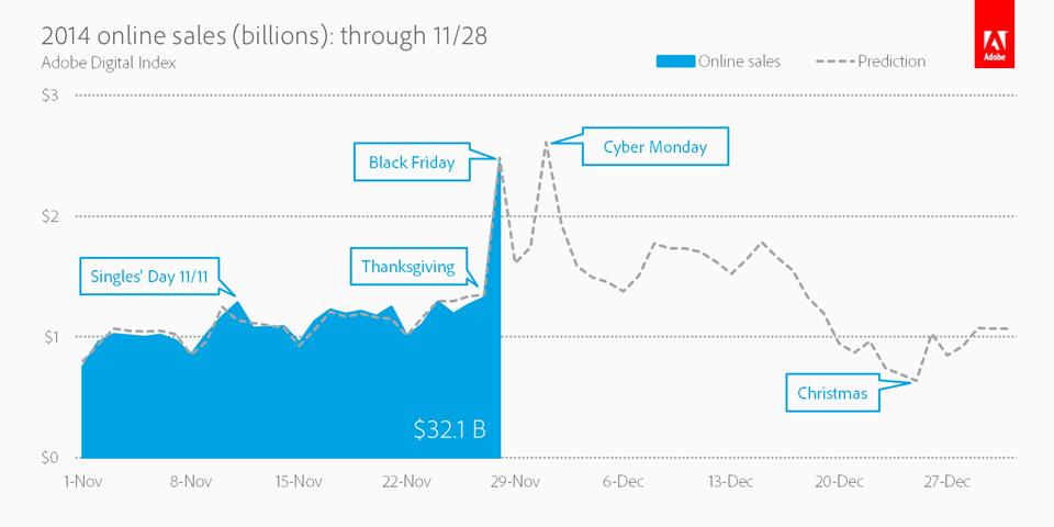 2014 Online Sales (Billions): Through 11/28 (Graphic: Business Wire)