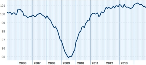 The Paychex | IHS Small Business Jobs Index fell to 100.73, its lowest level since November 2013. After a very strong start to 2014, the November decline, though small, is the fifth of the past seven months. The 12-month growth rate stands at 0.07 percent, marginally ahead of where it was a year ago. (Graphic: Business Wire)
