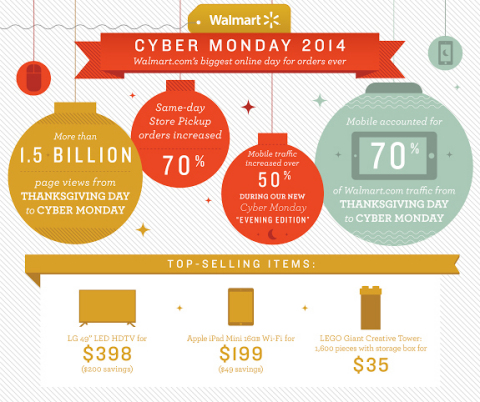 Cyber Monday 2014: Walmart.com's biggest day for orders ever (Graphic: Business Wire)
