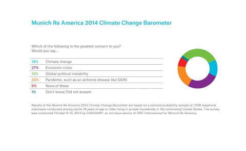 Munich Re America: Is Climate Change a Major Concern?