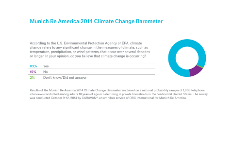 Munich Re America: Eight out of 10 Americans Now Believe the Climate is Changing