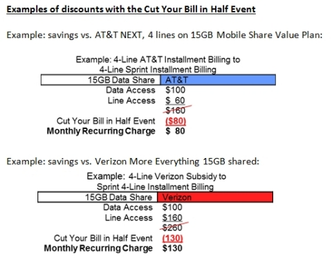 Examples of discounts with the Cut Your Bill in Half Event (All prices exclude taxes, surcharges and device charges.) (Graphic: Business Wire)