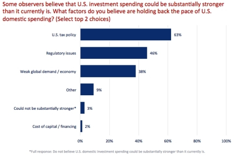 CEOs were also asked to identify the two most significant factors holding back increased U.S. investment spending. (Graphic: Business Wire)