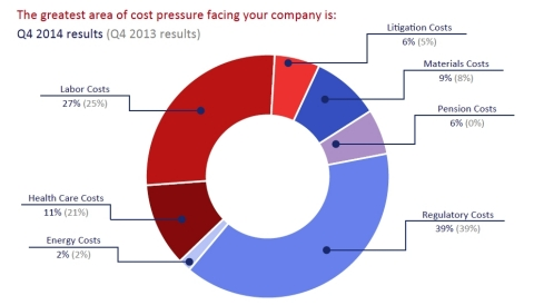 In a question posed annually each fourth quarter, 39 percent of CEOs reported that regulatory costs were the top cost pressure facing their business over the next six months. (Graphic: Business Wire)
