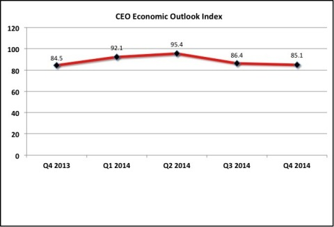 The Business Roundtable CEO Economic Outlook Index decreased moderately in the fourth quarter of 2014 to 85.1 from 86.4 in the third quarter of 2014. (Graphic: Business Wire)